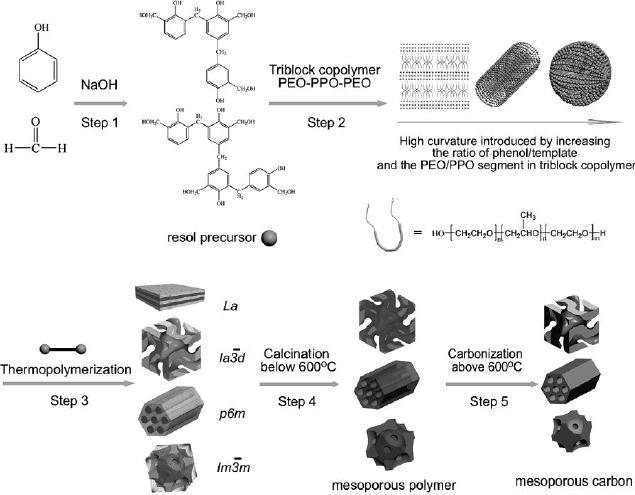 molecular systhesis