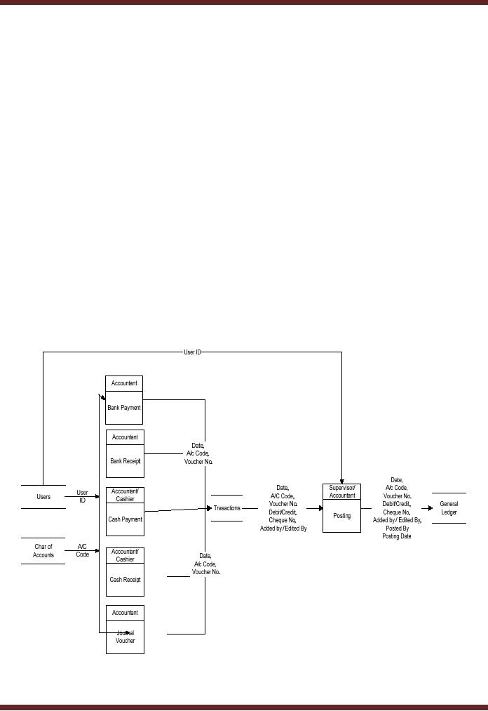 Entity Relationship Diagram Erd Design Of The Information Flow Data Base User Interface