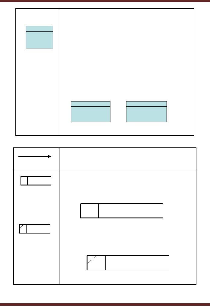 Symbols Used For Flow Charts Good Practices Data Flow Diagram Information Systems Computer Science