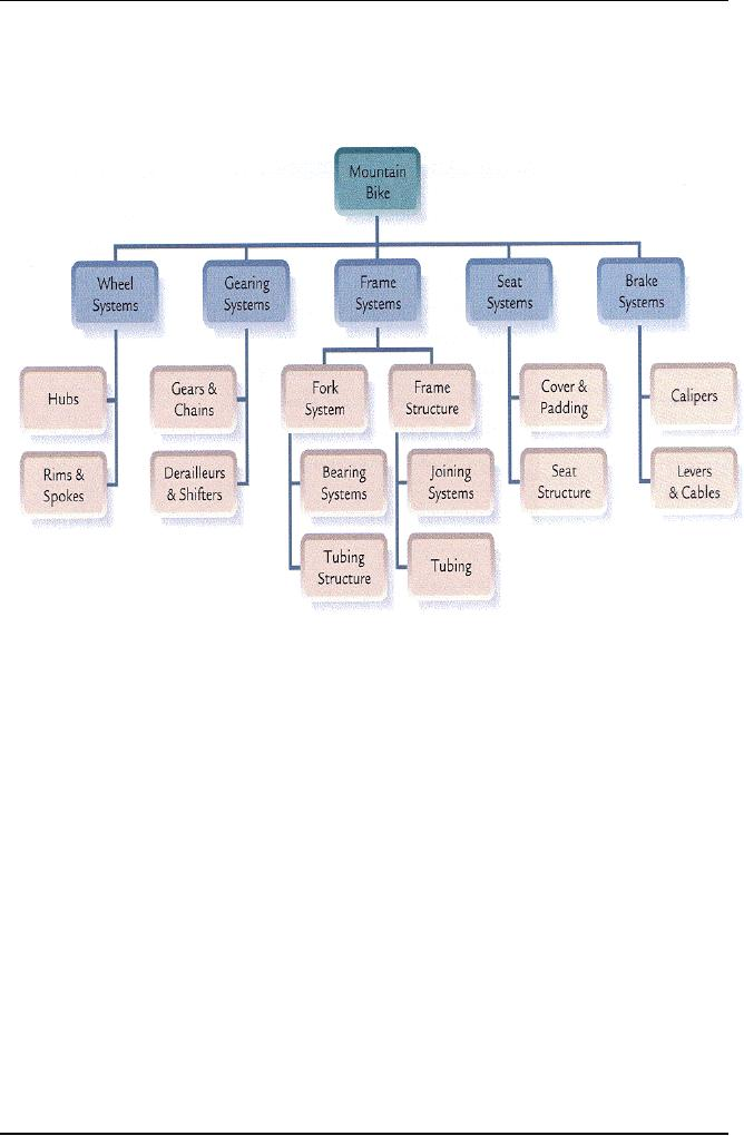 Work Breakdown Structure Wbs Software Project Management