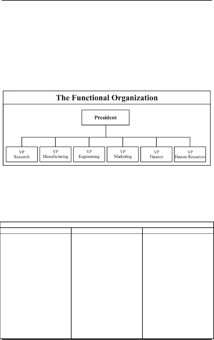 restructuring organizations structural design process