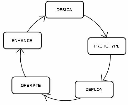 DWH Lifecycle:Data Driven Goal Driven User Driven Methodologies Data