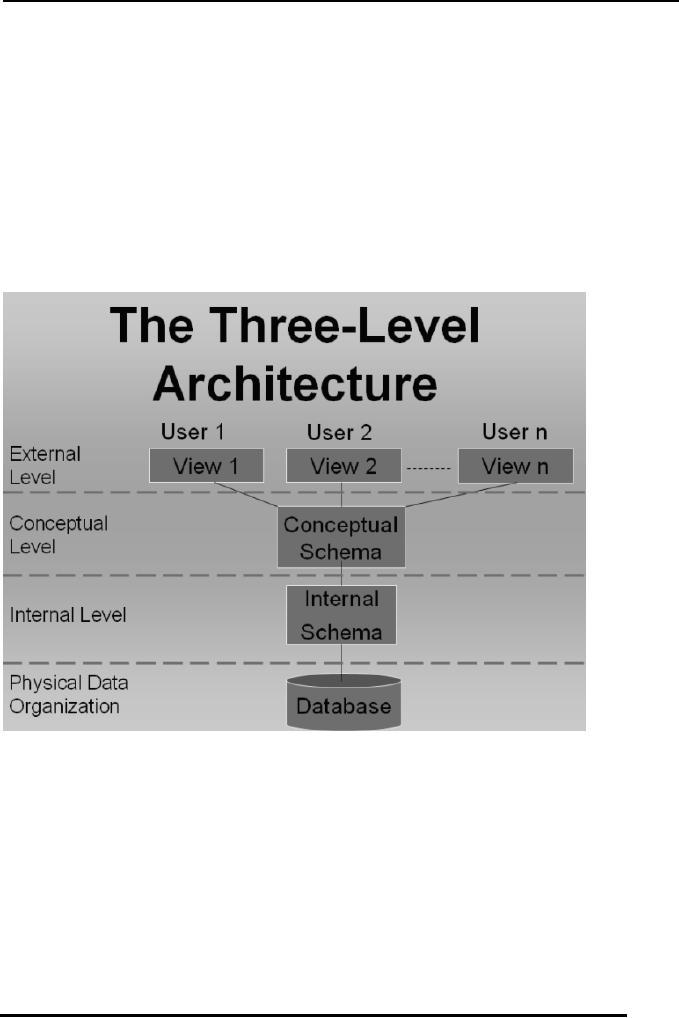 Database Architecture:Level Schema Model Conceptual or