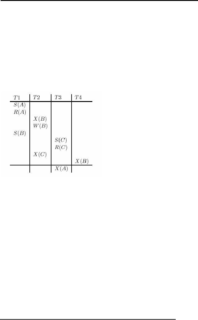 schedules in dbms