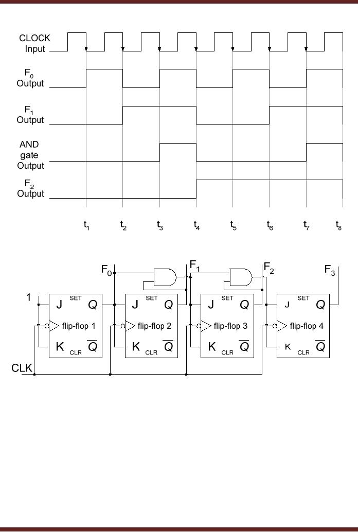 circuit diagram 3 bit synchronous binary counter