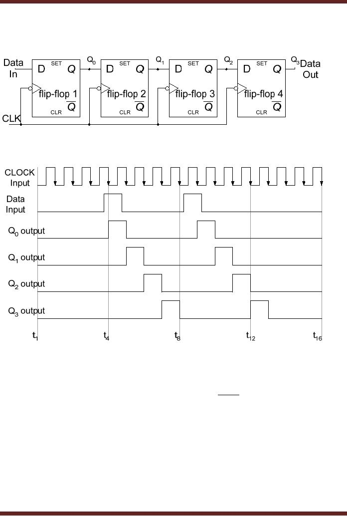 Shift Registers Serial In Shift Leftright Serial Out Operation Digital Logic Design Engineering Electronics Engineering