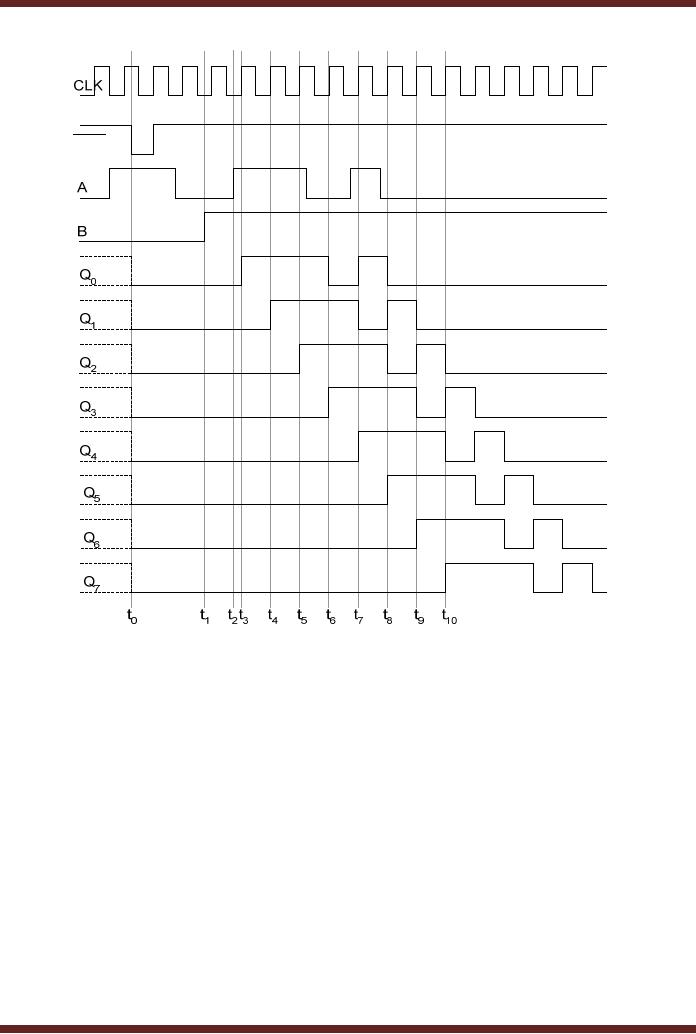 shift registers serial in  shift leftright  serial out